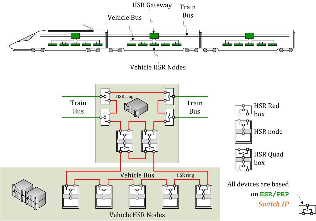 HSR-PRP en trenes 130106