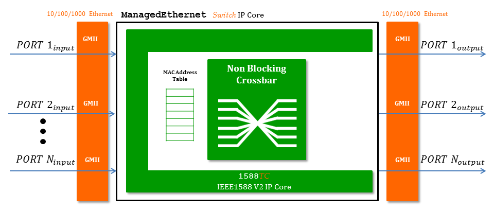 Networking IP Cores For FPGAs / SoCs | sightsys