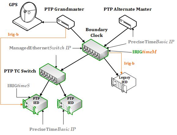 Diagrama_IRIGB_PTB_irigM