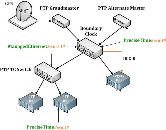 Diagrama_PTB