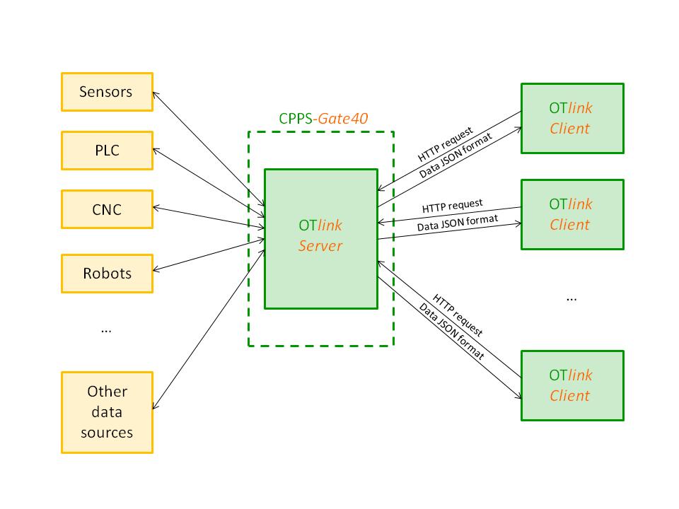 otlink_block_detail