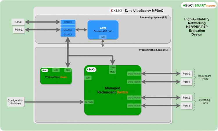 S-3800_Block_Diagram_SMARTzynq_17.05