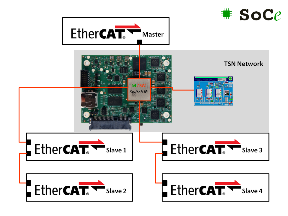 SoC-e presents the first TSN Switch IP supporting Ethercat Profile