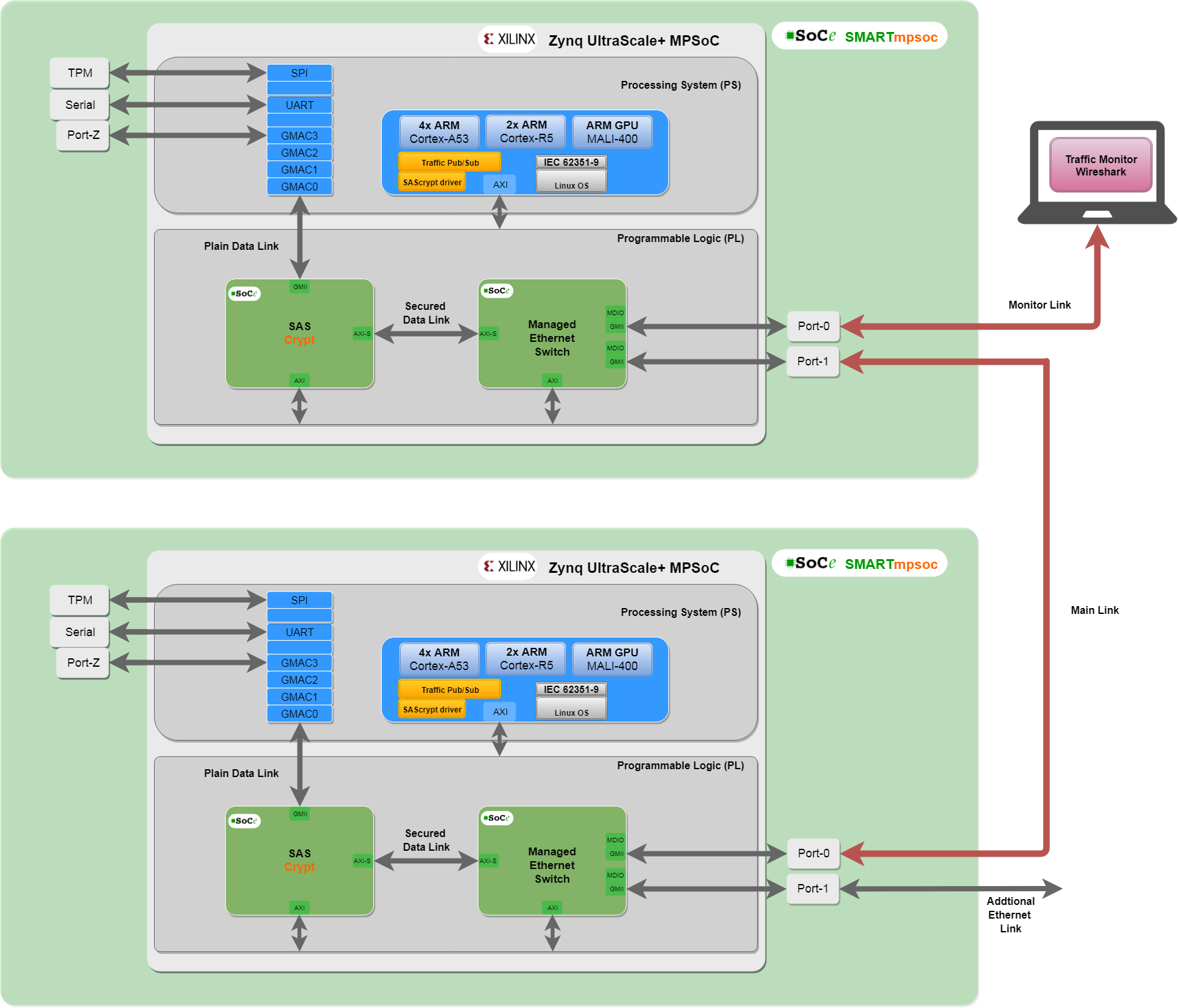 Sascrypt Kit Wire Speed Security For Iec 62351 6 9 61850 Ethernet Ip Wiring Diagram Get Free Image About The Also Communicates With Ps Section Through A Dedicated Axi4 Interface Driver Links Key Management Protocols